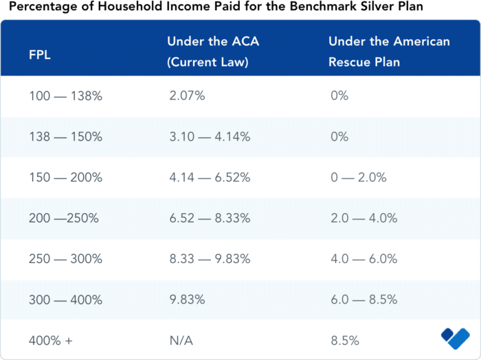 Percentage of HH Income Paid for the Benchmark Silver Plan