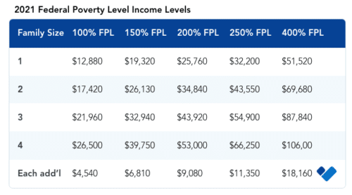 2021 FPL Income Levels