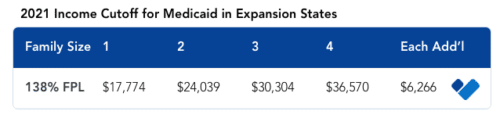 Income cutoff in medicaid expansion states