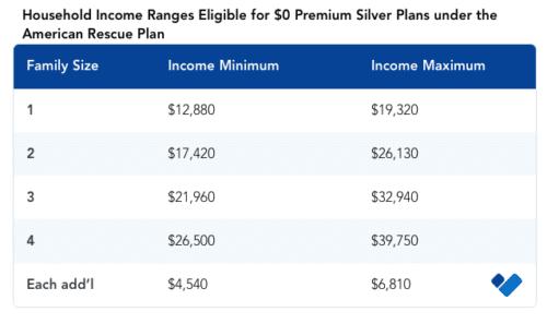 Income ranges for $0 premium under ARP