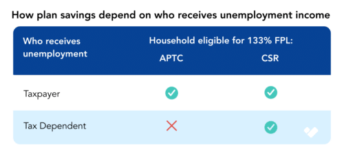 UC Subsidy eligibility depends on who receives unemployment compensation in the household